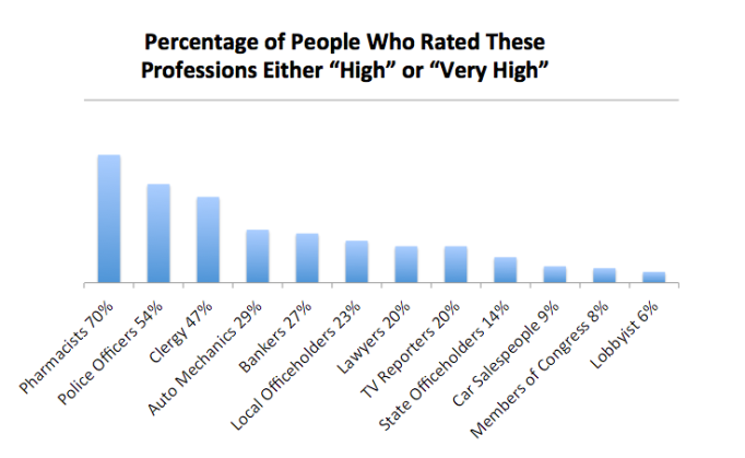 Professions Ranked High